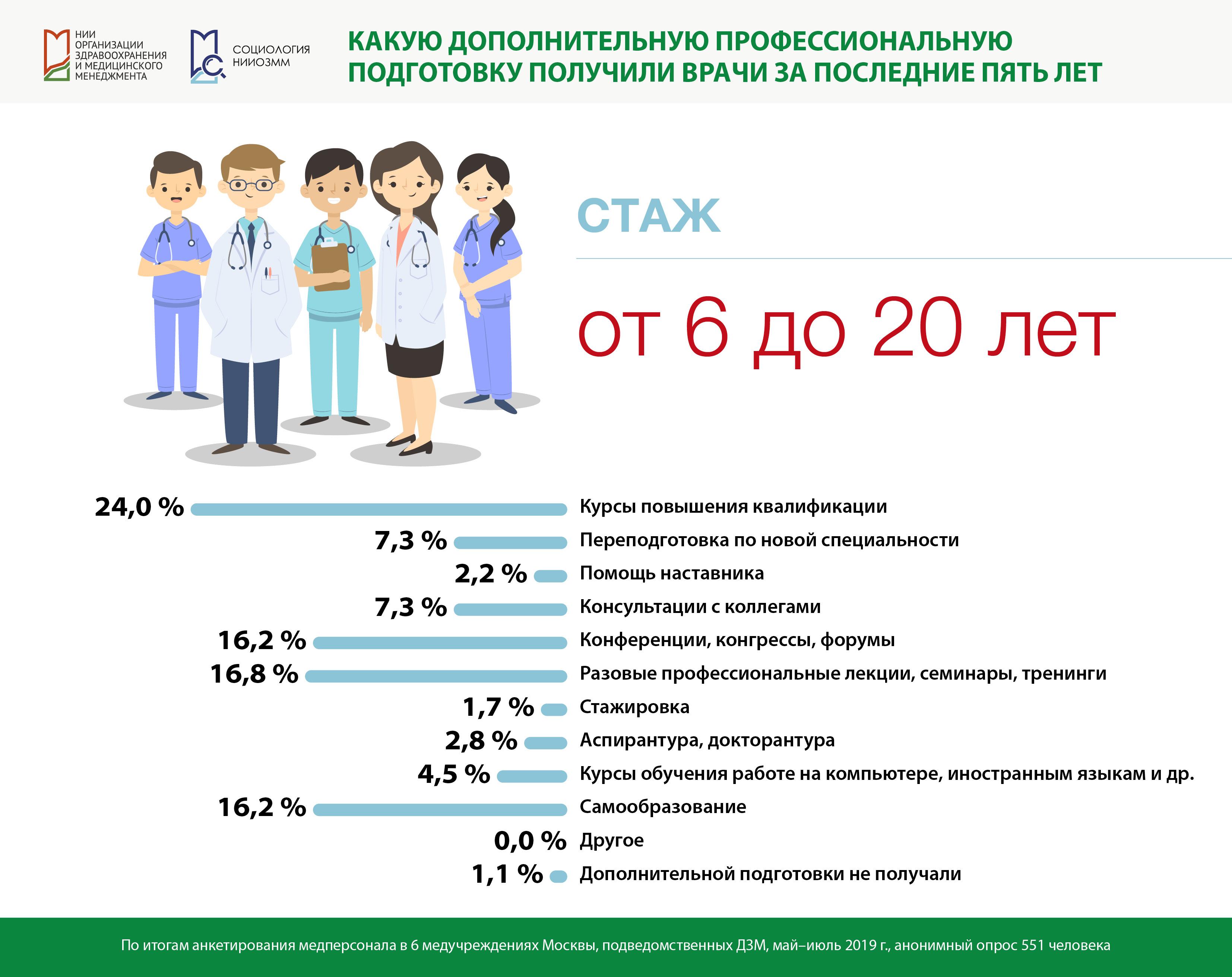 Переподготовка врачей 2